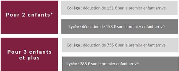 Frais de scolarité - Collège et lycée